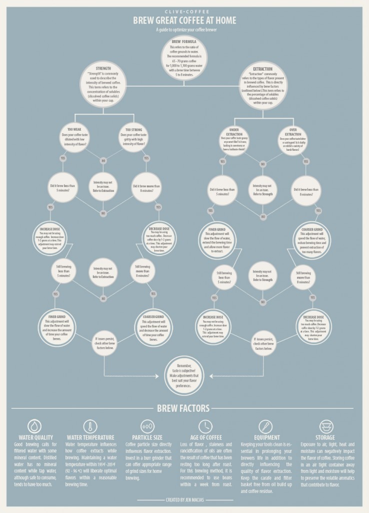 sprudge_clive_infographic