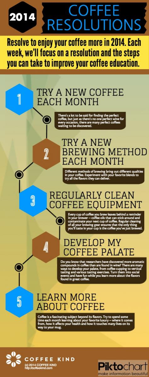 2014 coffee resolutions